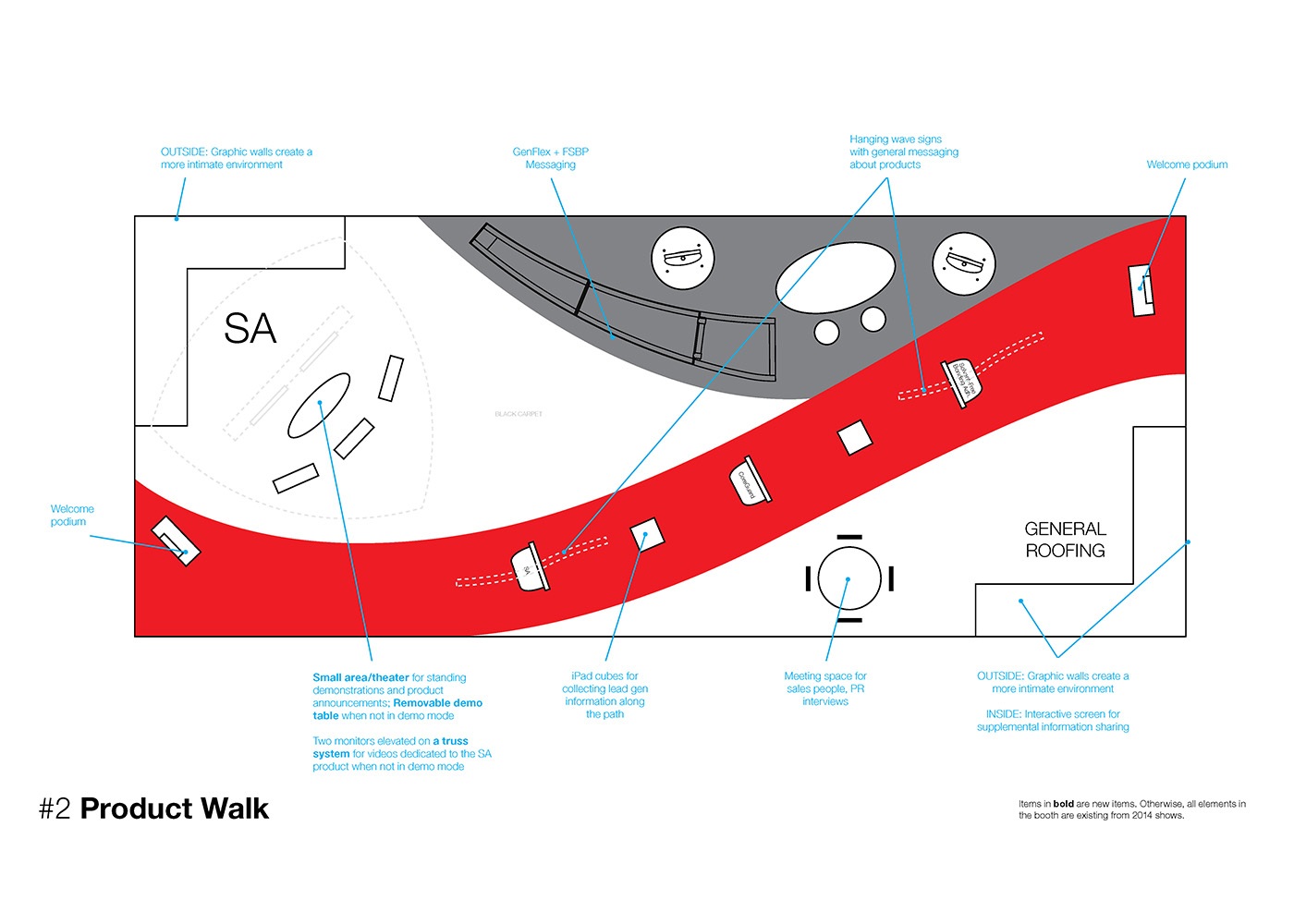Product Walk